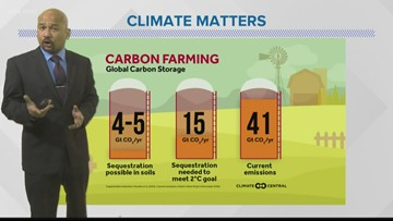 Using carbon farms to fight climate change