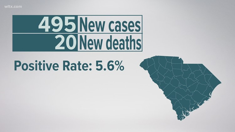 495 new COVID-19 cases, 20 additional deaths reported in SC
