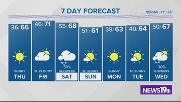 Columbia, SC weather forecast: November 20