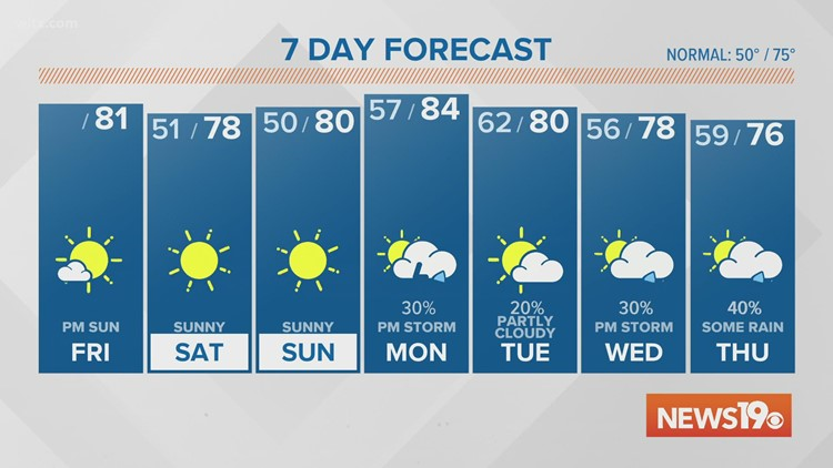 Sunny and dry for the weekend. Rain chance goes up next week.
