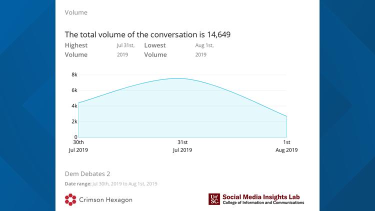 Post volume during night two of Democratic debates July 2019