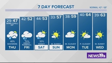 Columbia, SC weather forecast: November 13