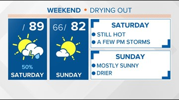 Hot and muggy Saturday with a few afternoon storms, drier Sunday