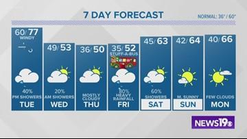 Latest Columbia, SC weather forecast: Dec 9