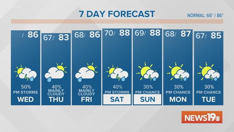 Humidity returns with a few downpours Wednesday afternoon and evening.
