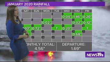 January 25, 2020 forecast