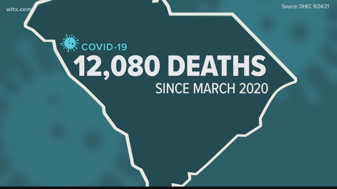 SC passes 12,000 COVID deaths; 1,000 deaths seen in last 15 days alone