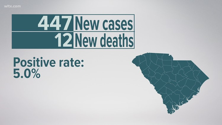 447 new COVID-19 cases, 12 additional deaths reported in SC