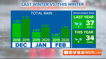 This is the wettest winter on record in the SC Midlands. Here's how it compares to last winter