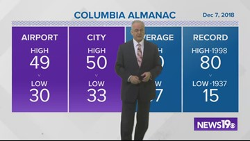 Jim Gandy's Latest Weather Forecast: December 7