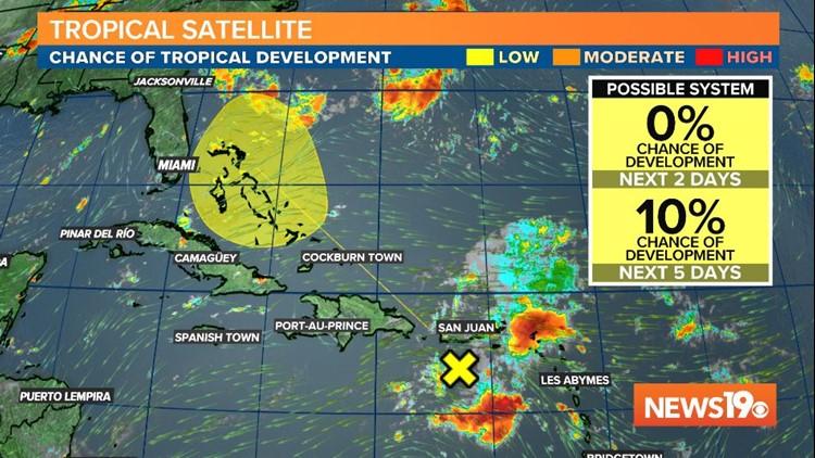 Tropics Potential