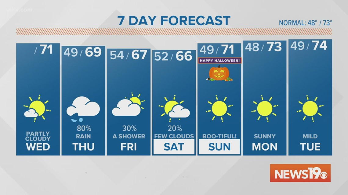 A cool and dry Wednesday, stormy for Thursday.