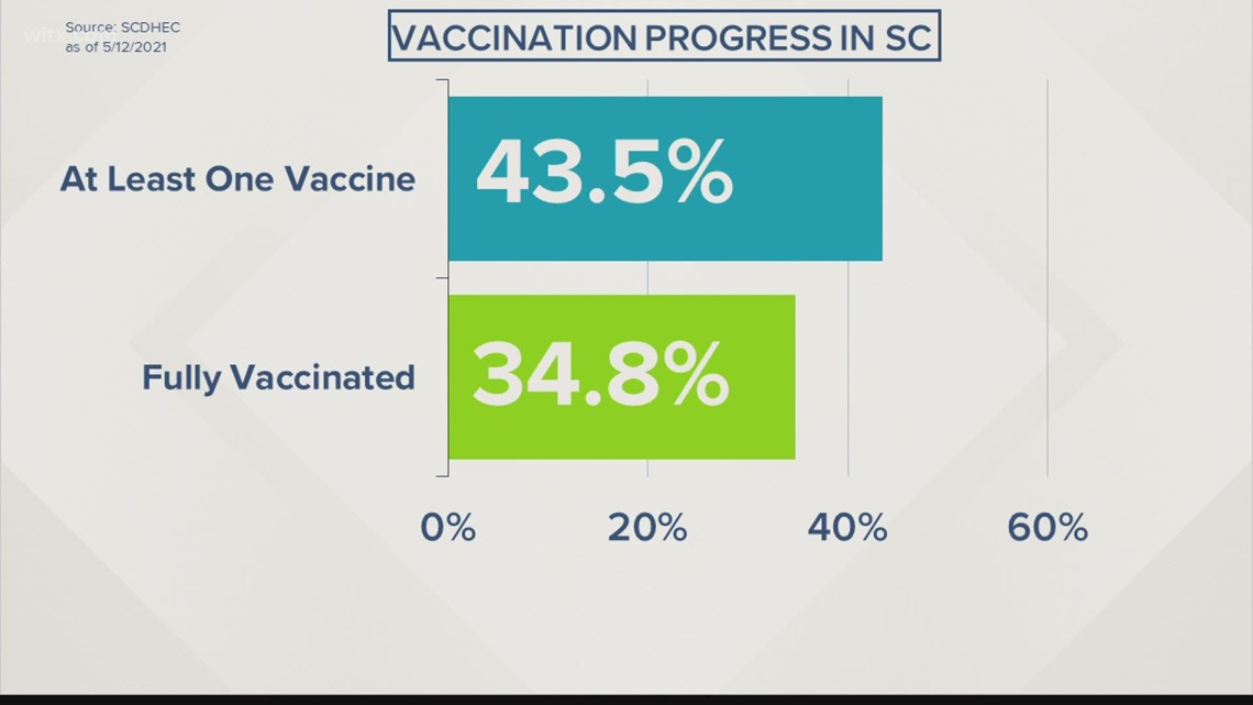 Local SC expert answers top Google trend questions on the vaccine