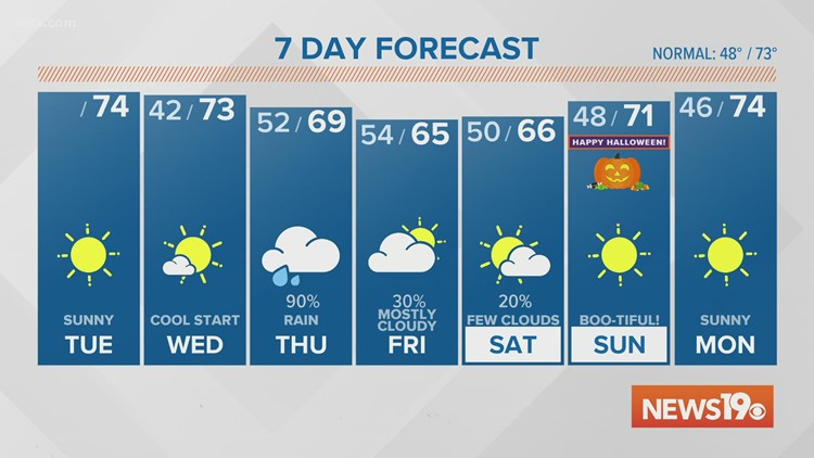Sunny and Autumn-like for Tuesday & Wednesday. Then cloudy and gloomy to finish the week.