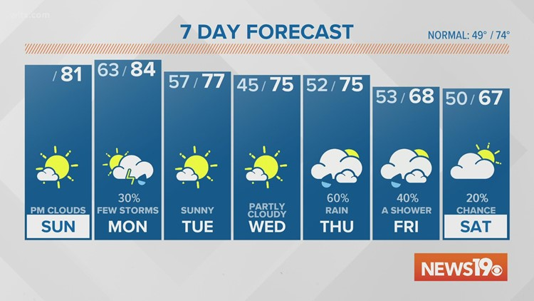 Muggy & warm air moves in late Sunday. A few storms are possible Monday.