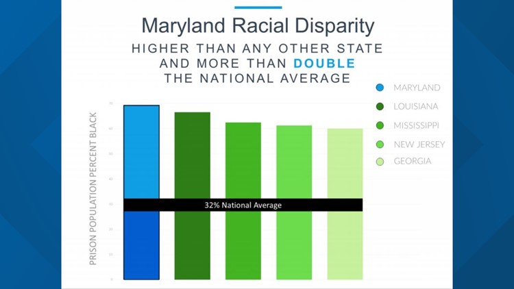 Maryland Racial Disparity