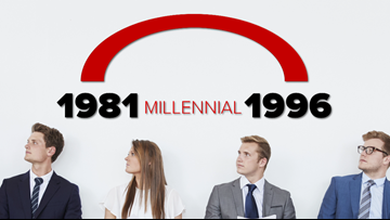 Are millennials the most-stressed generation?