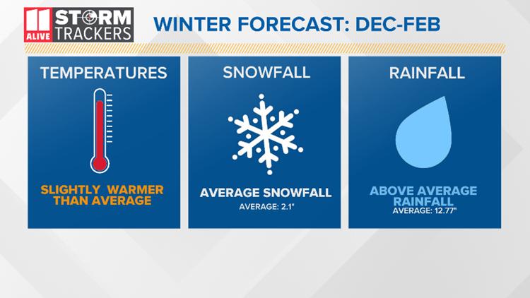 2019-2020 Winter Forecast Final