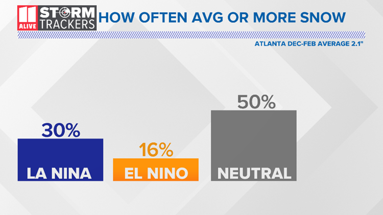 ENSO Neutral Average Snow or Greater