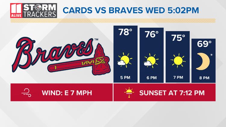 Braves Forecast Oct 9